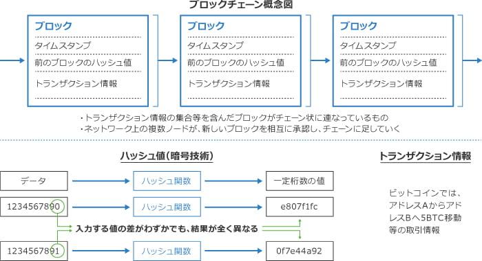 取引記録の改ざん防止 - ハッシュ計算