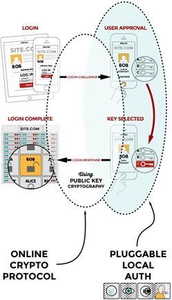 FIDO2技術の概要