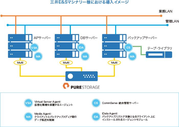 三井E&Cマシナリー様における導入イメージ