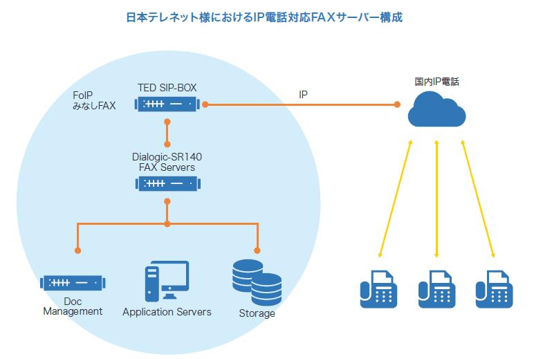 日本テレネット様におけるIP電話対応FAXサーバー構成