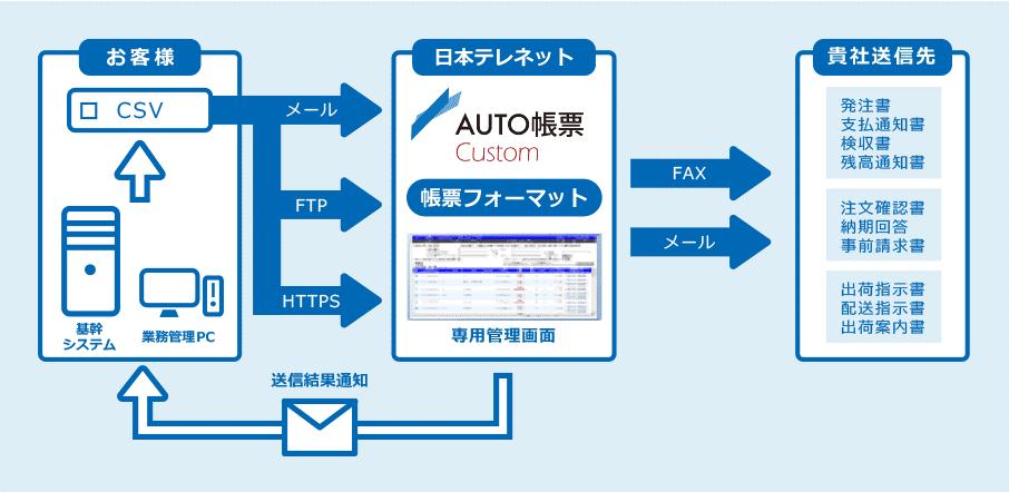 「AUTO帳票」はユーザーニーズに応じて、「AUTO帳票 Direct」、「AUTO帳票 Custom」の2種類のサービスが用意されています。<br />  「AUTO帳票 Direct」は、イメージファイルをメールやWeb-API経由で添付して送るだけで、簡単に帳票FAXを配信することができるサービスです。PDFやMS Officeなどさまざまなデータ形式の帳票配信に対応しており、既存のシステム環境にも対応しやすいサービスです。<br /> 「AUTO帳票 Custom」はあらかじめ登録された帳票フォーマットにテキストデータを流し込み、自動的に帳票FAXを一括送信できます。柔軟な帳票レイアウト設計が可能となっており、現在利用している帳票レイアウトをそのまま再現できます。<br />  すでに製造業、流通業をはじめ、インターネット通販、商社などさまざまな場面で利用されている「AUTO帳票」。日本テレネットではAPIを公開しており、他製品とのシステム連携も容易に行えます。<br />