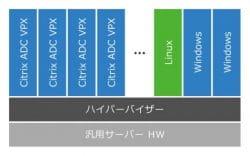 Citrix ADC VPX(仮想アプライアンス)