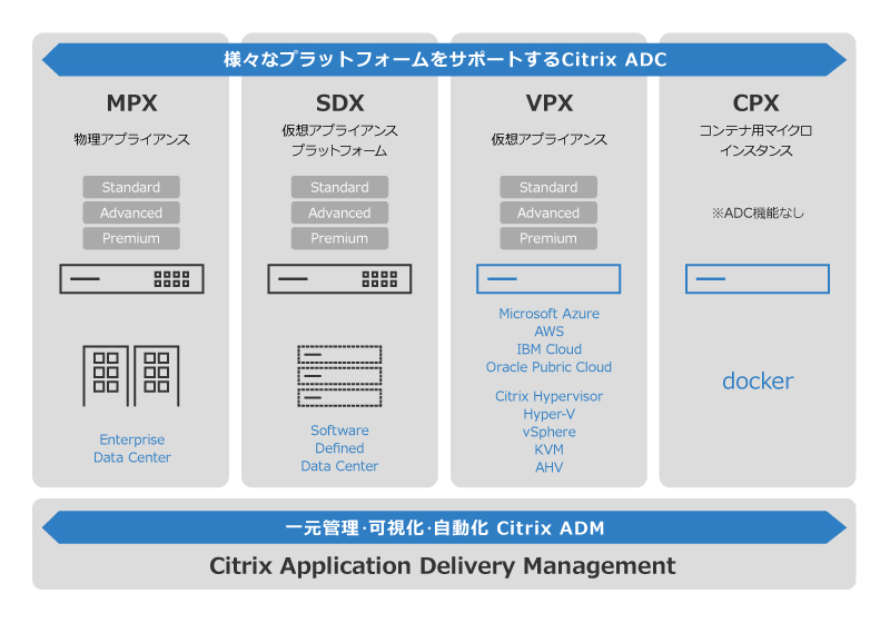 Citrix ADC