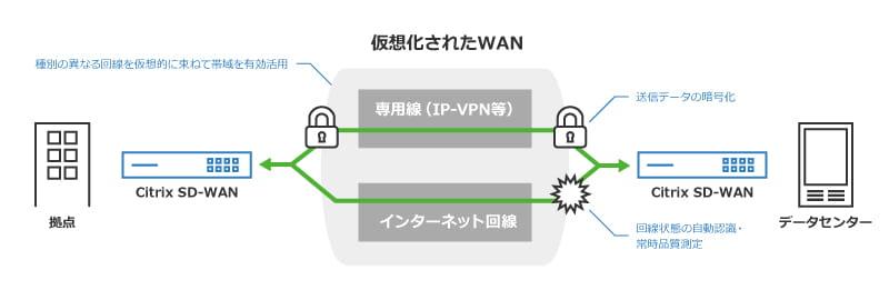 Citrix SD-WAN_2