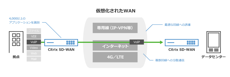 Citrix SD-WAN_3
