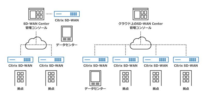 Citrix SD-WAN_5