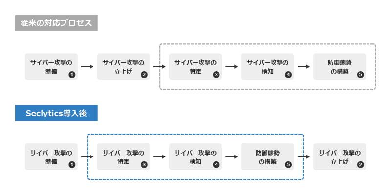 従来型のIPレピュテーションを利用したプロセスと違い、攻撃前に対策の実施が可能