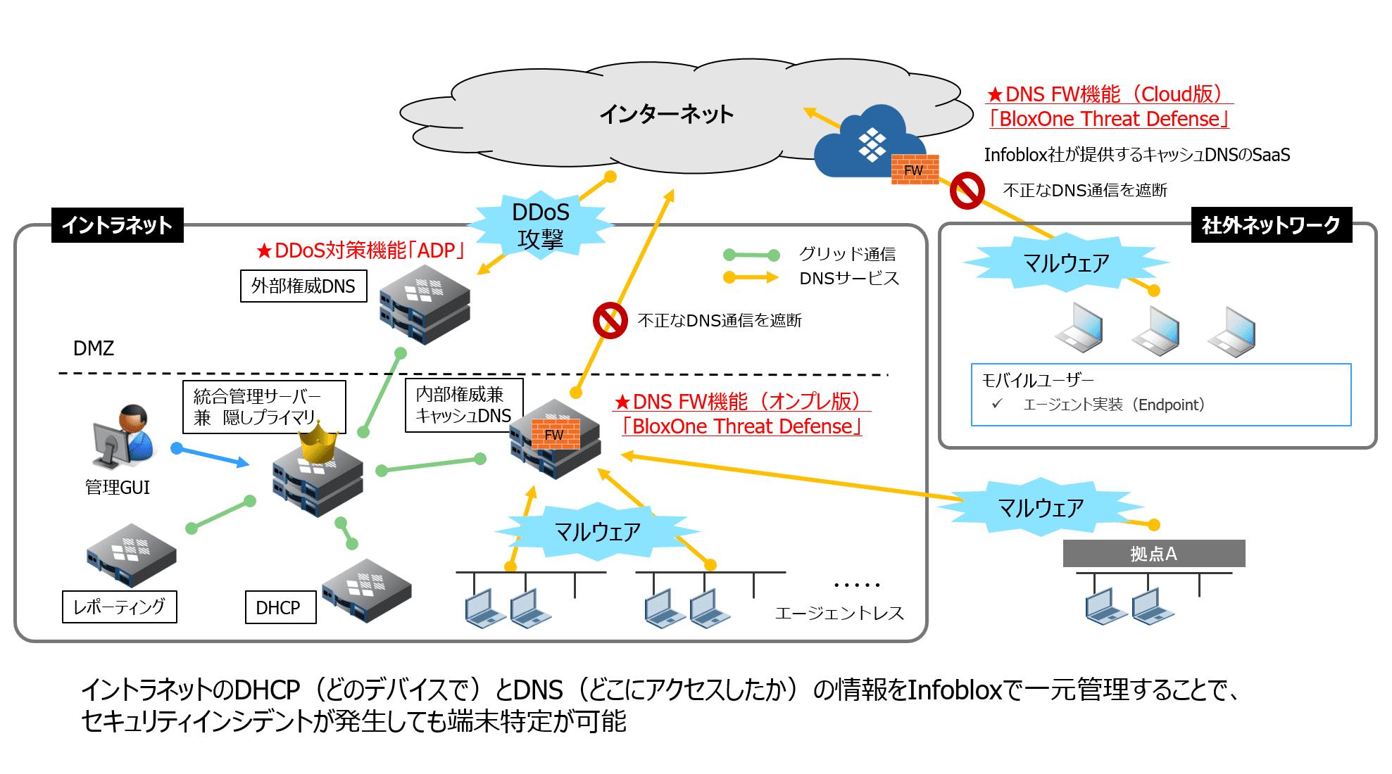 Infoblox セキュリティソリューションマップ