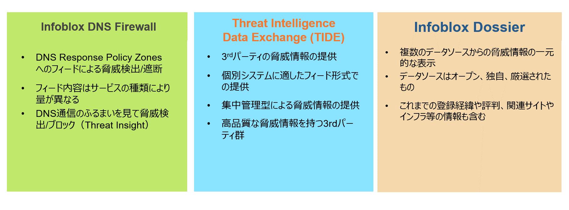 BloxOne Threat Defense コンポーネント