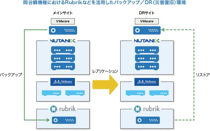 岡谷鋼機様におけるRubrikなどを活用したバックアップ/DR環境