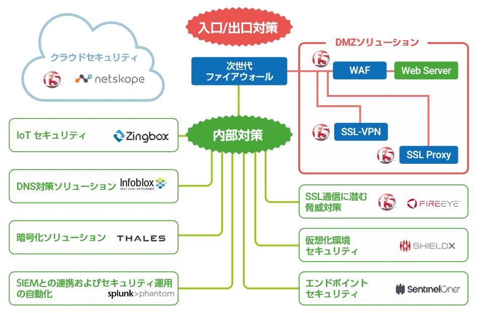SecurityMAP