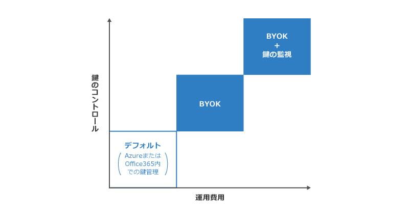 nCipher_BYOK_3