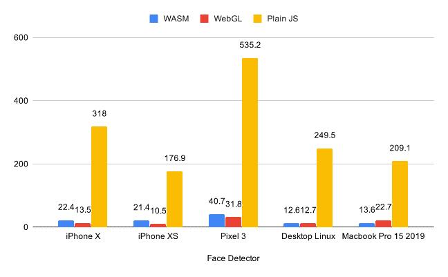TensorFlow開発チームが公開した実行速度の比較