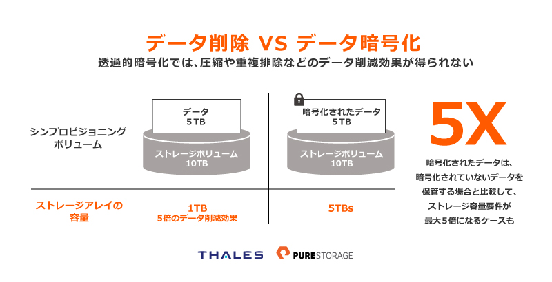Thales_and_Pure_データ削減vsデータ暗号化