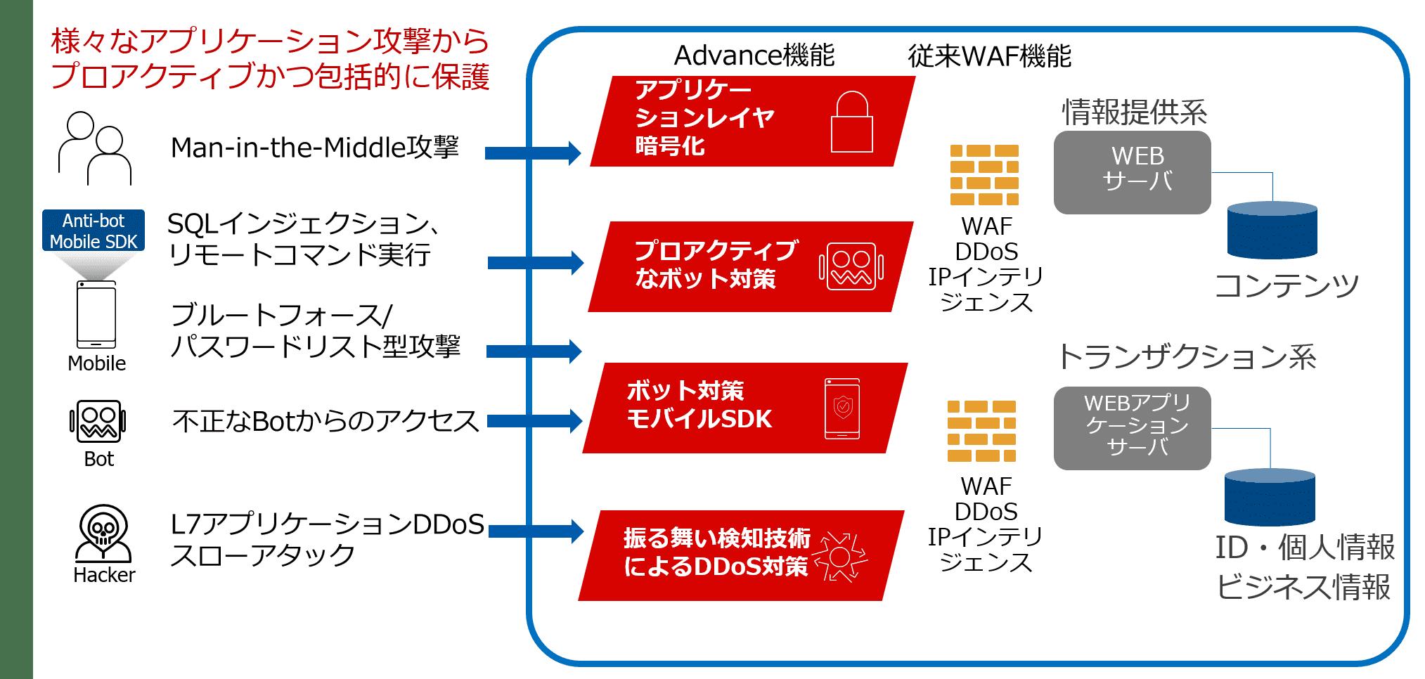 F5_AWAF