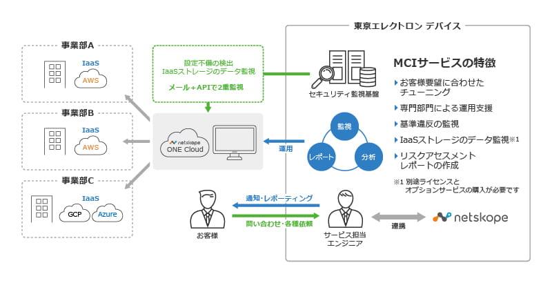 MCIサービス
