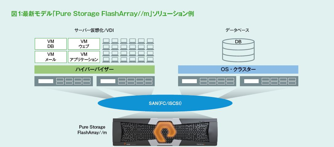 Pure Storage FlashArray//mソリューション例