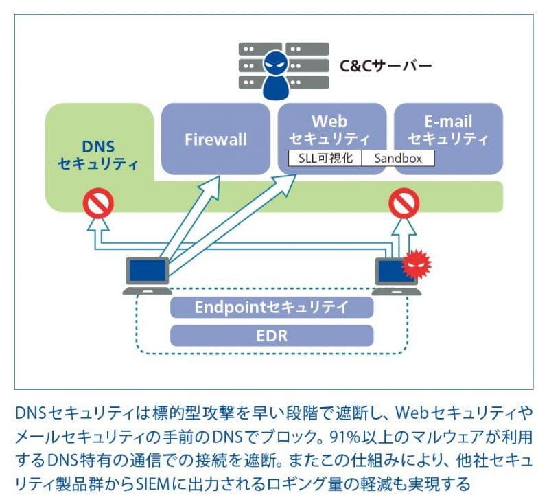 DNSセキュリティ_Infoblox
