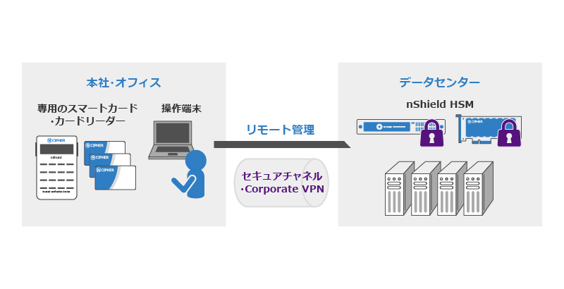 ncipher_design