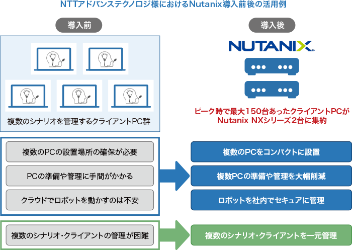 NTTAT様におけるNutanix導入前後の活用事例