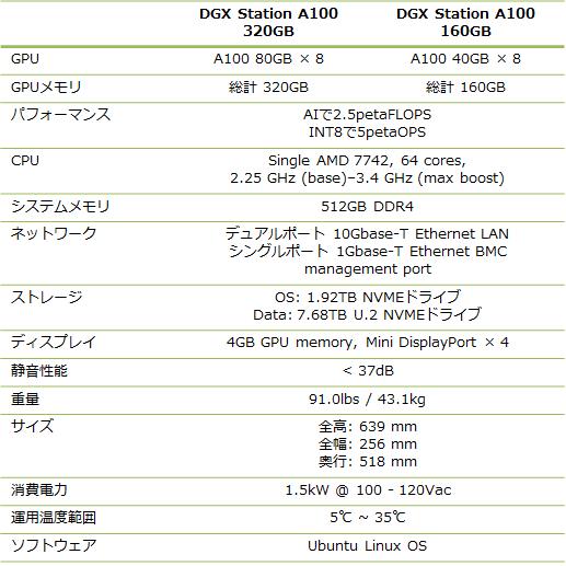 DGX_Station_A100_dataseet