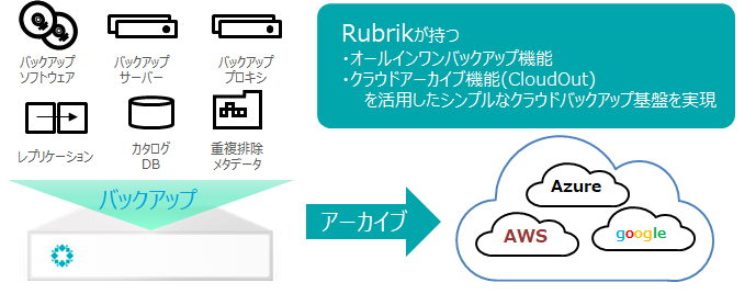 rubrik-campaign