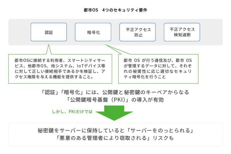 都市OS 4つのセキュリティ要件