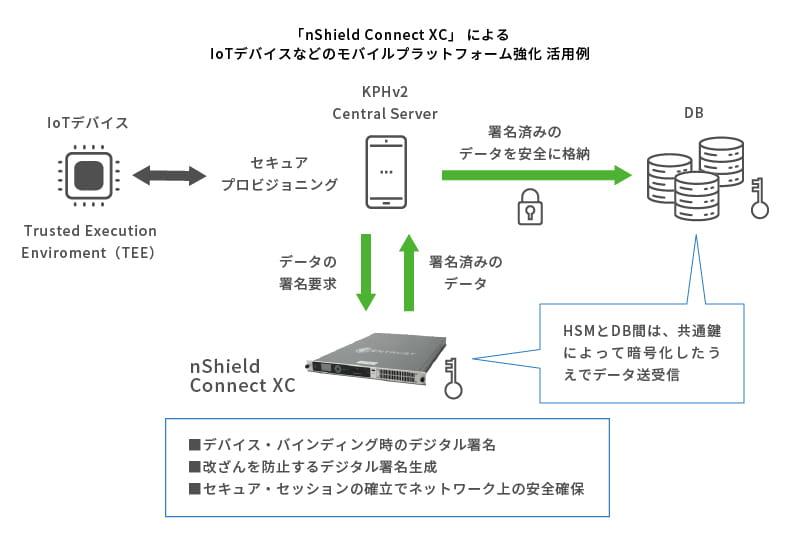 セキュアな実行環境を提供する「nShield Connect XC」