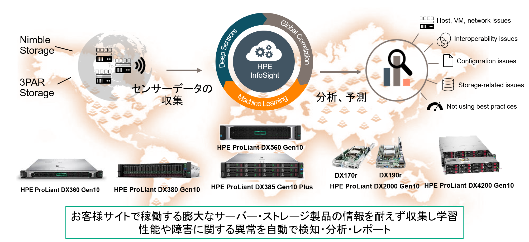 Nutanix_HPE_InfoSight AIによるデータセンター運用の自律化