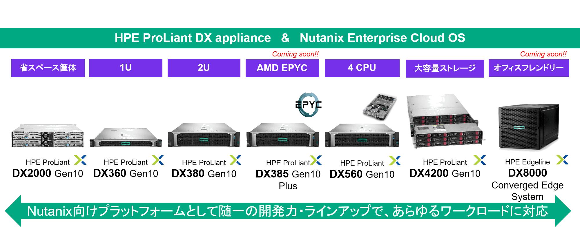 Nutanix_HPEラインナップ