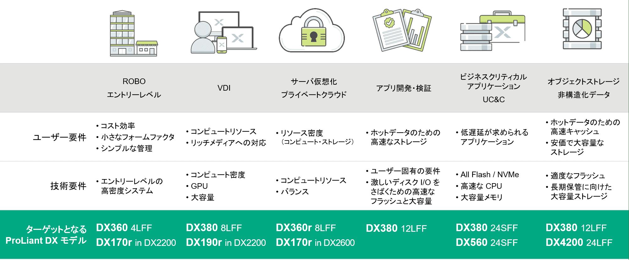 Nutanix_HPE_ワークロードの特性に合わせてPROLIANT DXモデルを選択