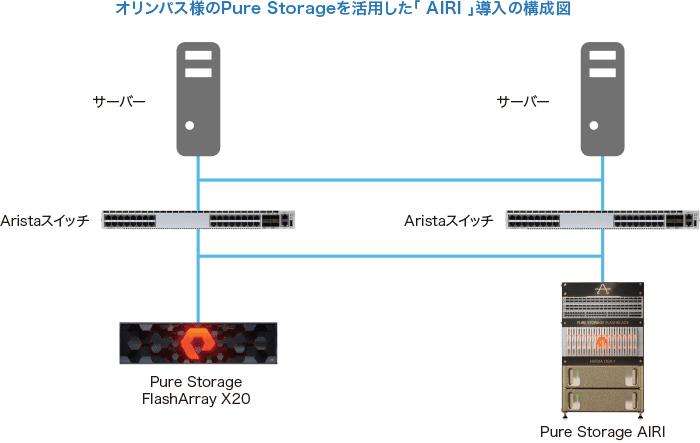 オリンパス様のPure Storageを活用した「 AIRI 」導入の構成図