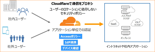 Cloudflare Accessの仕組み