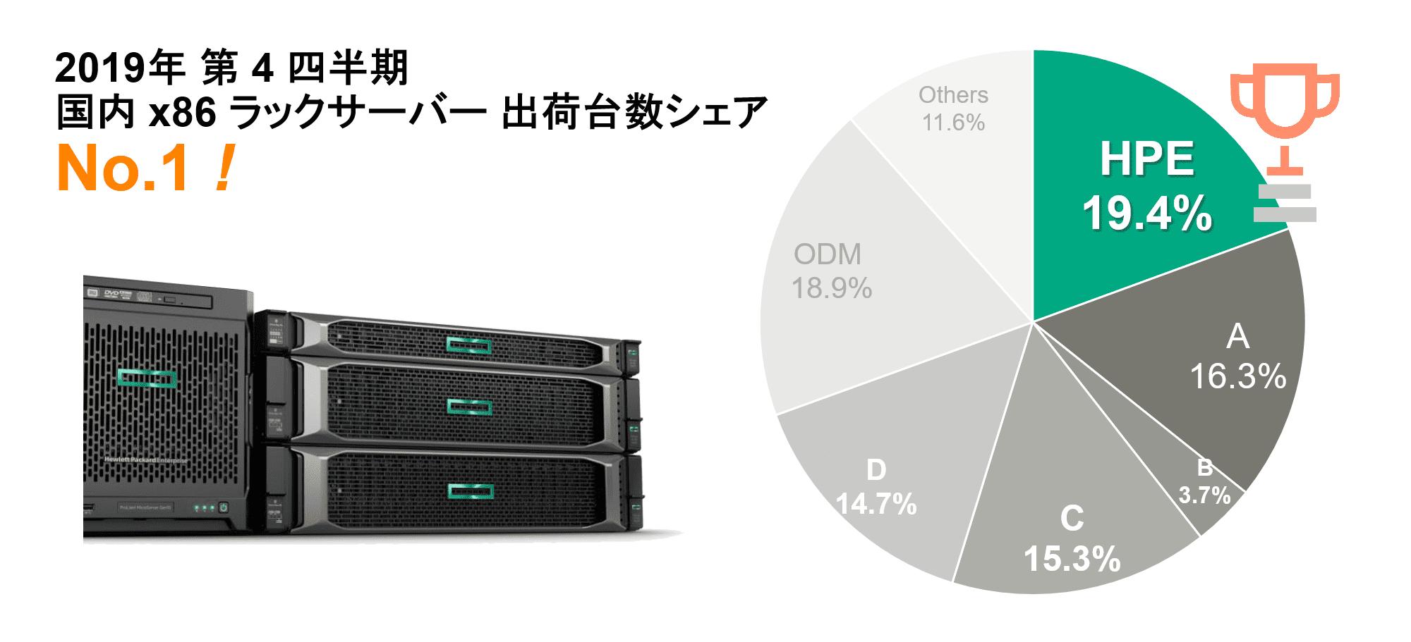 国内 x86 ラックサーバー 出荷台数シェアNo.1
