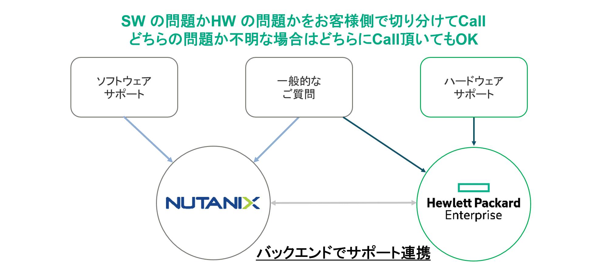 HPE×Nutanixメーカー純正保守による確実なサポート体制