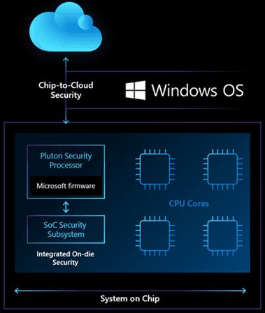 マイクロソフトが発表したPlutonセキュリティチップはCPUに組み込まれる