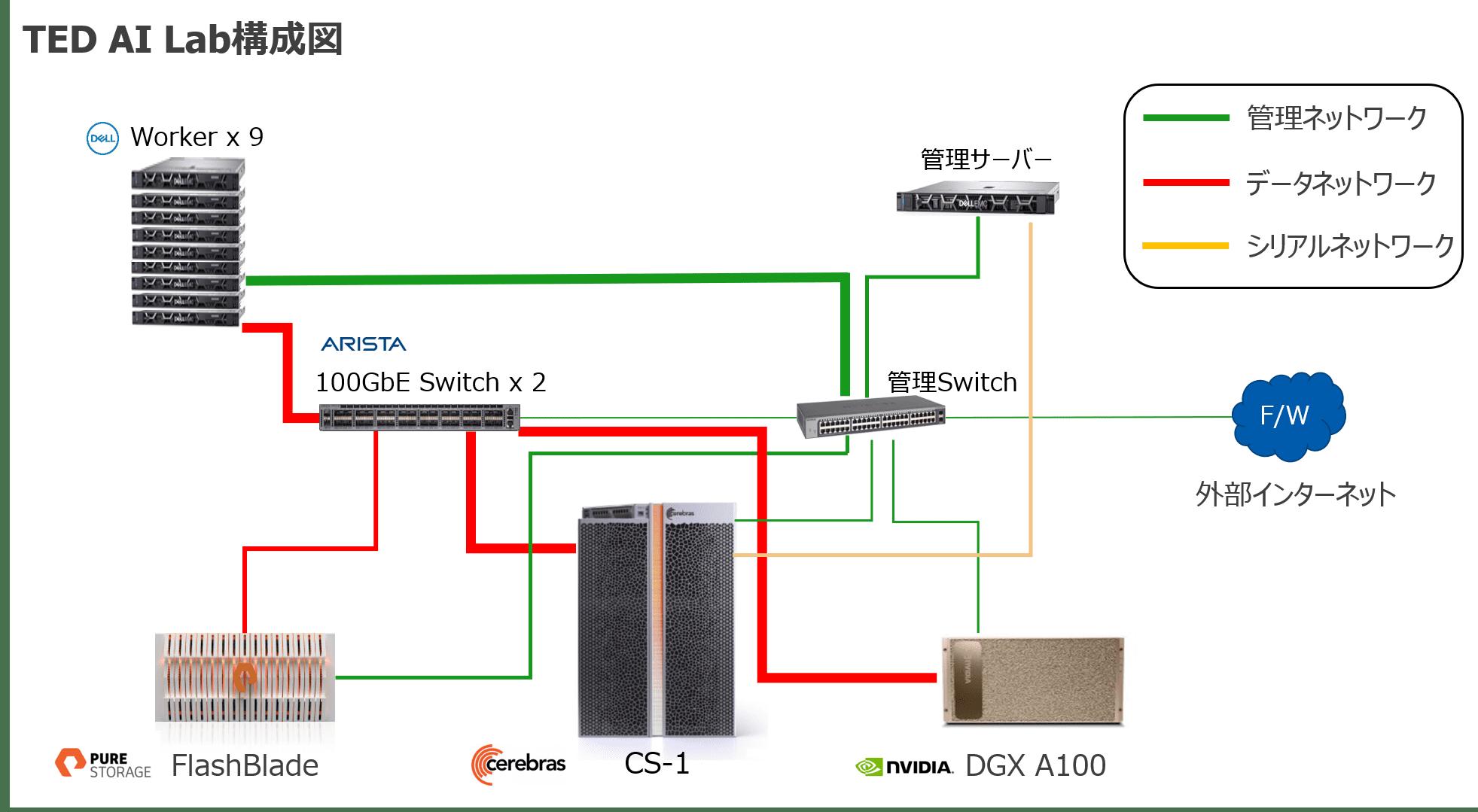TED AI Lab_5_構成図