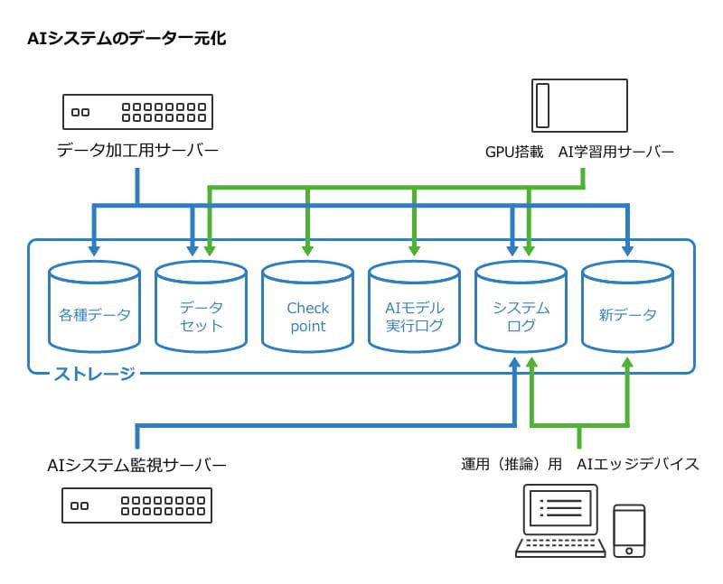 AIシステムのデータ一元化