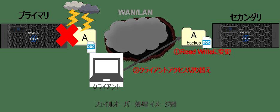 第4回Isilonコラム_フェイルオーバー処理イメージ図