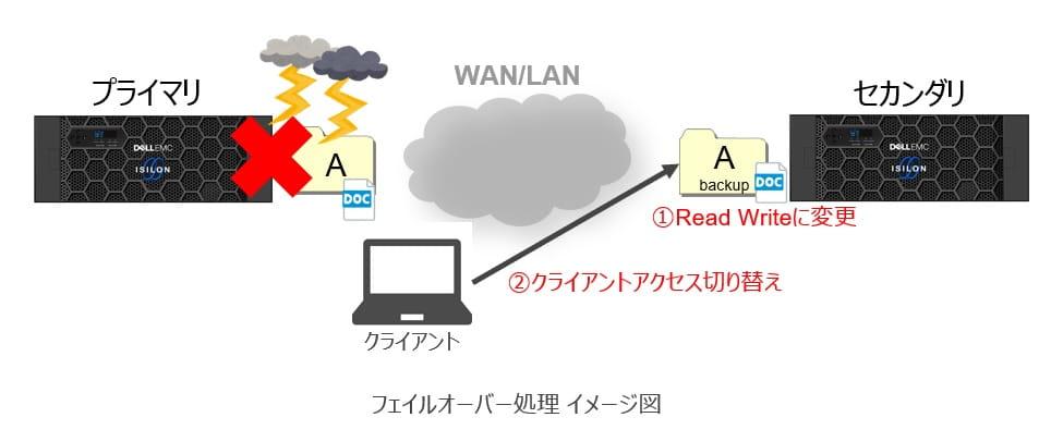 第4回Isilonコラム_ファイルオーバー処理のイメージ