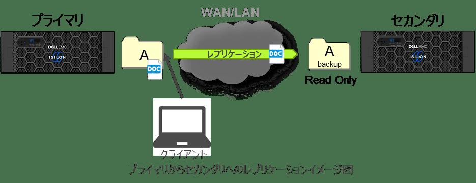 第4回Isilonコラム_プライマリからセカンダリへのレプリケーションイメージ図