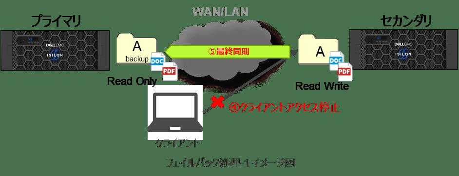 第4回Isilonコラム_ファイルバック処理1イメージ図